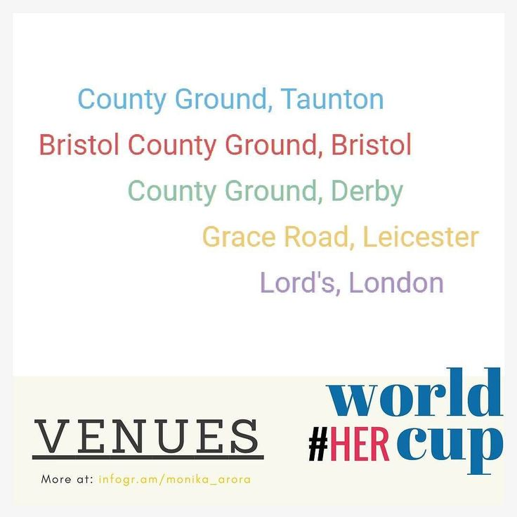 #HerWorldCup : Derby Cricket Ground has less than 10000 seating capacity among all five #WWC17 venues.  #WorldCup  Find more #insights like this on my blog Monology (link in bio). . #WomensCricket #Venues #CountyGround #Derby #Bristol #Leicester #Taunton #Lords #England #WomenInSports #Women #Cricket #Sport #Marketing #Branding #Strategy #Online #SocialMedia #SMM #Digital #Design #Technology #Advertising #Storytelling #Analytics #TheDigitalSavvy