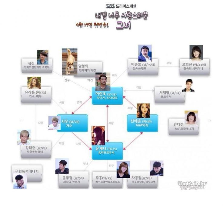f(Krystal)'s Relationship Chart in SBS Drama ''My Lovely Girl''.