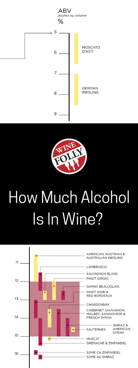 How much alcohol is in wine?