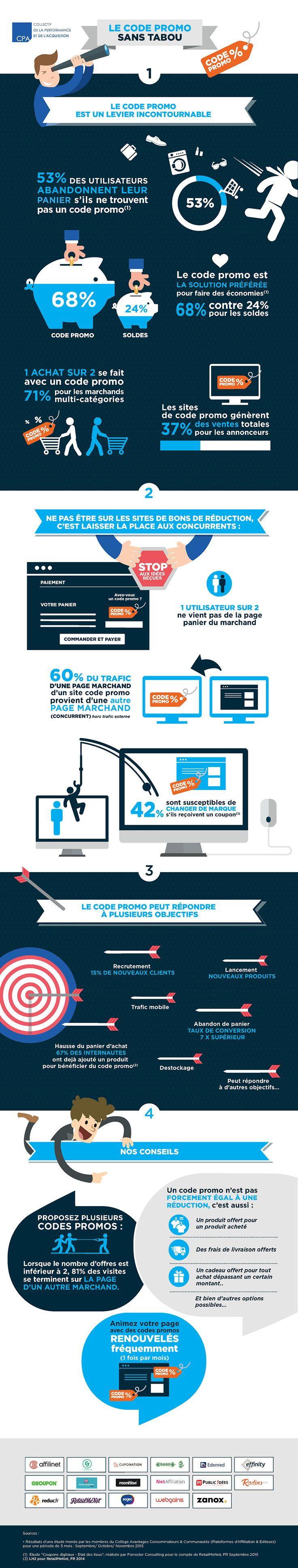 Infographie : code promo, l'indispensable compagnon de l'achat en ligne - http://www.radins.com