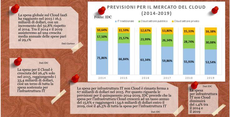 Crescita Cloud Computing 2014-2019