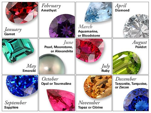 Traditional Birthstones used for birthday or mother's day prescents.