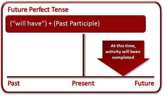 uses of future perfect tense - Buscar con Google