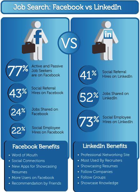 #facebook #linkedin #job