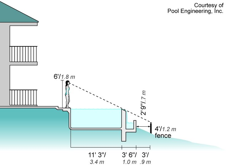 Plans Infinity Pool Design No Edges No Boundaries