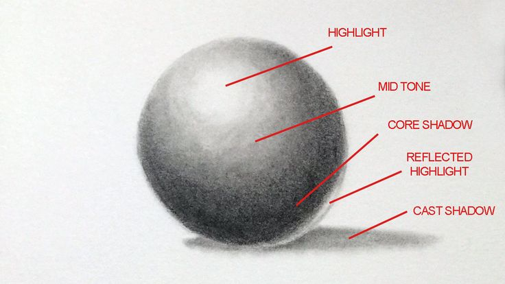 Names of locations of shadows