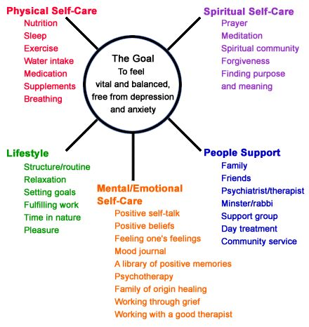 Physical, spiritual, lifestyle, mental/emotional and people support - the goal of self-care is to feel vital and balanced [free from depression and anxiety]