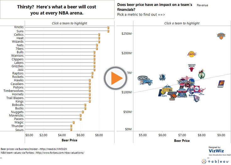 Andy Kriebel compares the cost of a beer at different NBA arenas.