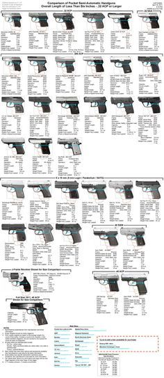 Size comparison of pocket semi-automatic handguns with overall length of less than six inches