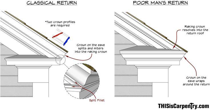 Best Nerdalert Pediments And Eave Returns Sketchup Tutorial 400 x 300