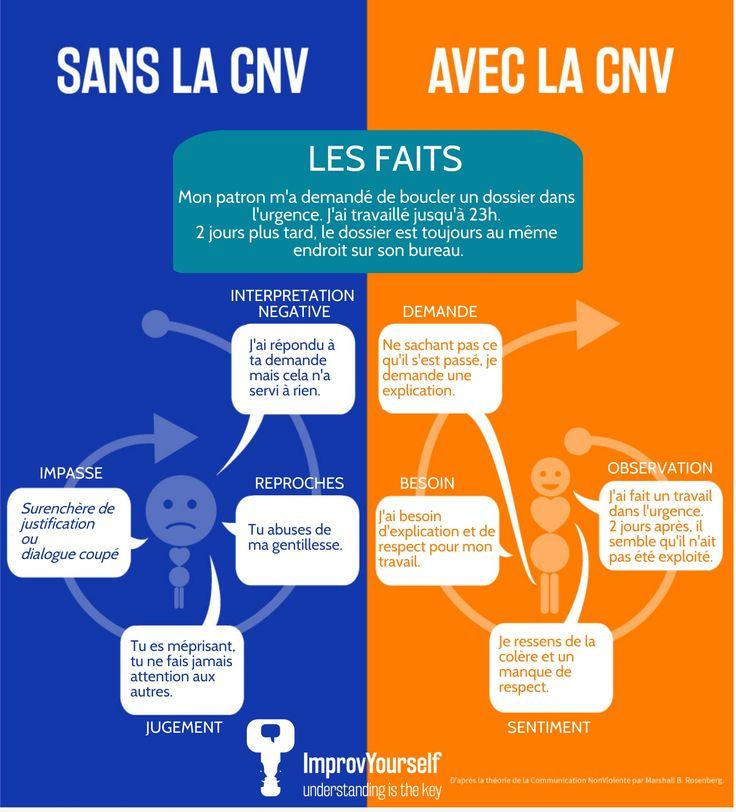 Schéma de communication sans et avec CNV