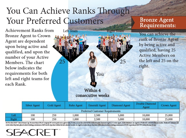 "#Seacret Direct Bronze Agent Requirements - Building Preferred Customers -  Learn more about this picture from my #Seacret Direct Review blog post: ""Seacret Direct Review: A Comprehensive Review"" by Amado Manalo Jr. For more info read the full blog post here: http://socialmediabar.com/seacret-direct-review-pinterest"