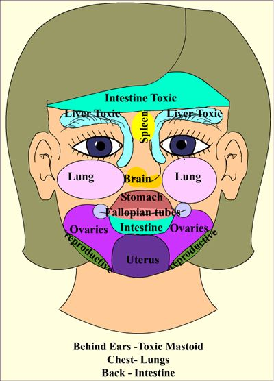 I always asked myself.. Why do nasty looking pimples suddenly show up on my face..? Well... Finally, I have found the best answer: MISHIO KUSHI THEORY (Face Reading) According to this theory some o...