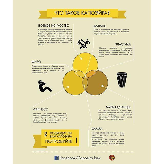 #capoeira #infographic #martialart #kiev #capital #боевоеискусство #физо #фитнесс #самба #музыка #танцы #ритм #пластика #баланс #timetogo #fun