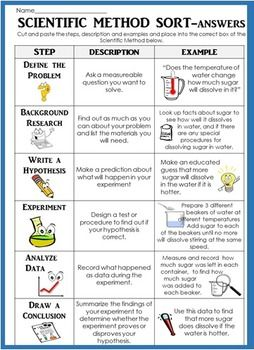 What a fun way to review or assess the Scientific Method! Students match the steps with the descriptions of each step AND for higher level thinking they also place examples of a real experiment into the correct steps!Enjoy!Check out my Scientific Method Bundle for more science superstars!Scientific Method Introduction BUNDLE: reading experiment practice projectMore Cut and Paste Science!