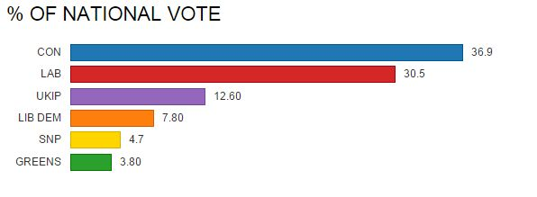 Here's how the election results would look under a proportional voting system