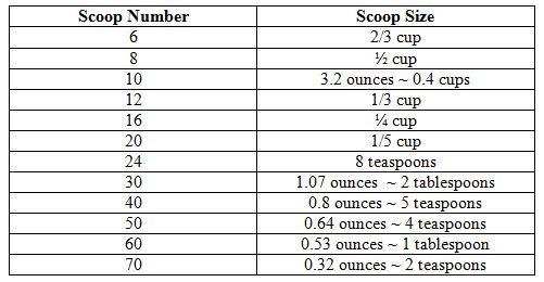 Ice Cream Cookie Scoop Size Chart Ice Cream Cookies Ice