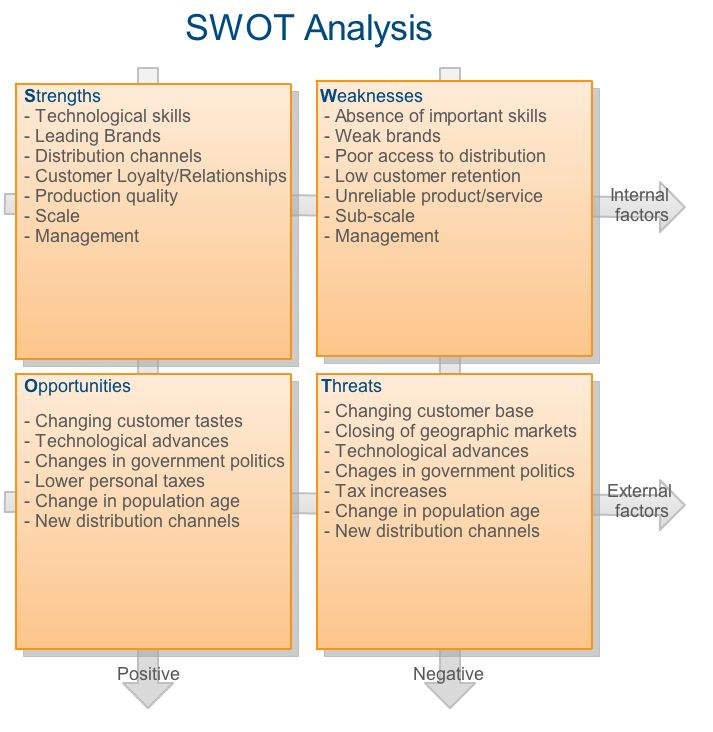 wedding planer swot analysis