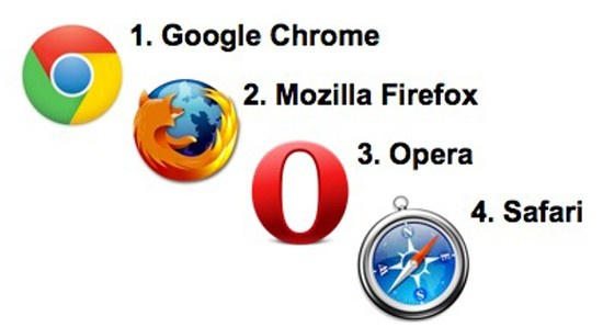 """""""What's the best web browser for Macs?"""" is one of the most important questions that Apple PC owners should be asking. So here we put the the four biggest Mac web browsers (Safari, Firefox, Chrome, Opera) to the test."""