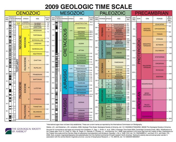 the geological society of america full earth geological time scale whaaaaat what earth. Black Bedroom Furniture Sets. Home Design Ideas