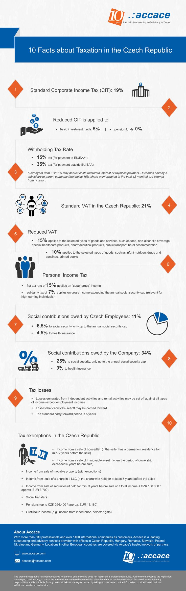 10 facts about taxation in the Czech Republic | Infographic