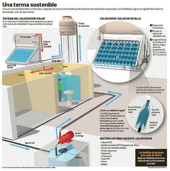 Manual para que cualquier persona pueda construir un calentador de agua reciclando envases PET y cajas de leche - EcoPortal.net
