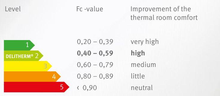 Infrunta canicula inteligent cu  draperii termoizolante, Draperii blackout si sisteme de protectie solara / Confront heat wave /  Face de la chaleur, avec les rideaux et les systèmes de protection solaire