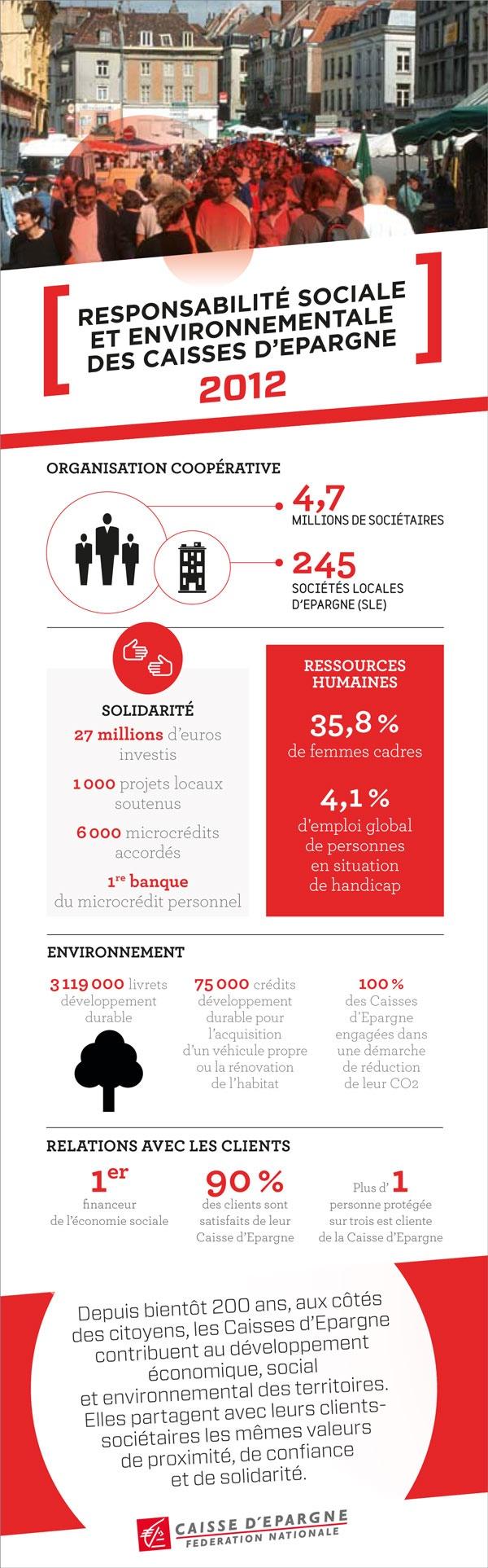 Responsabilité sociale et environnementale des Caisses d'Epargne 2012 - RSE - FNCE