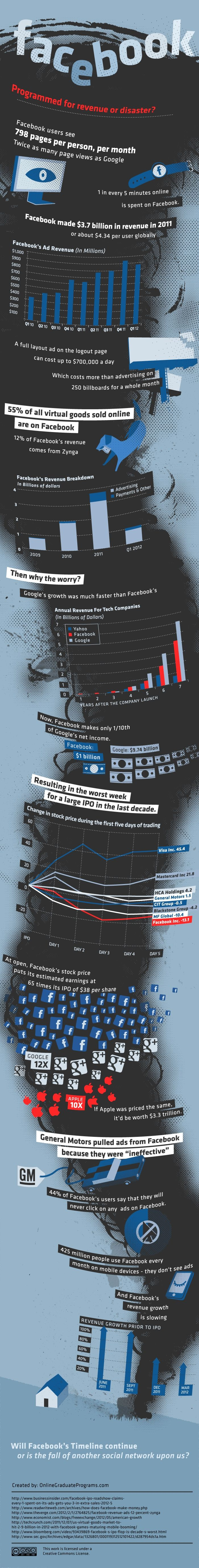 Facebook - Programmed for Revenue or Disaster? [Infographic]