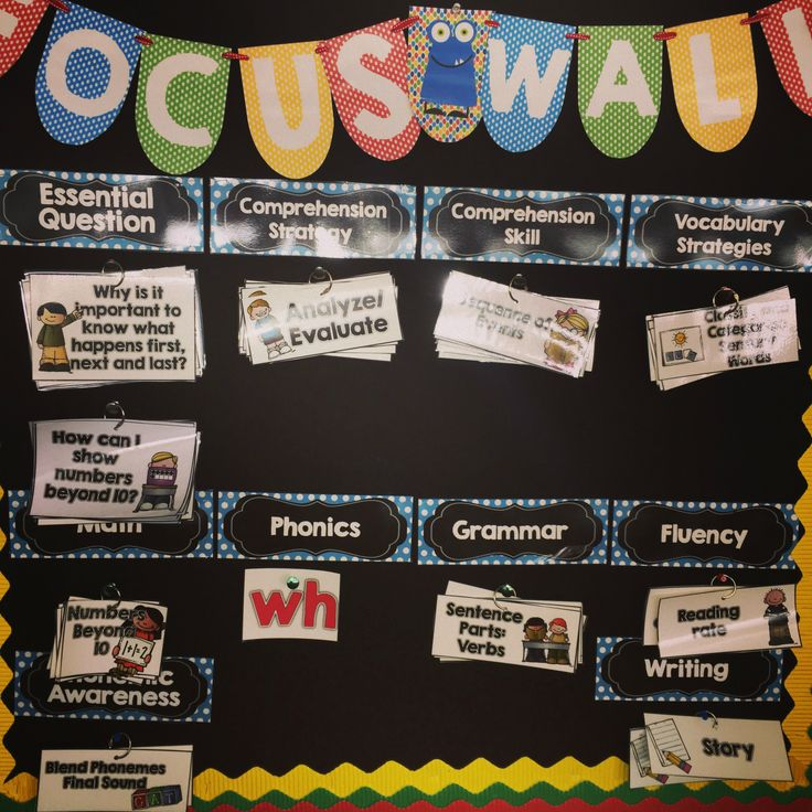 Kindergarten Focus Wall includes ELA and Math Headers, Essential Questions and much more!