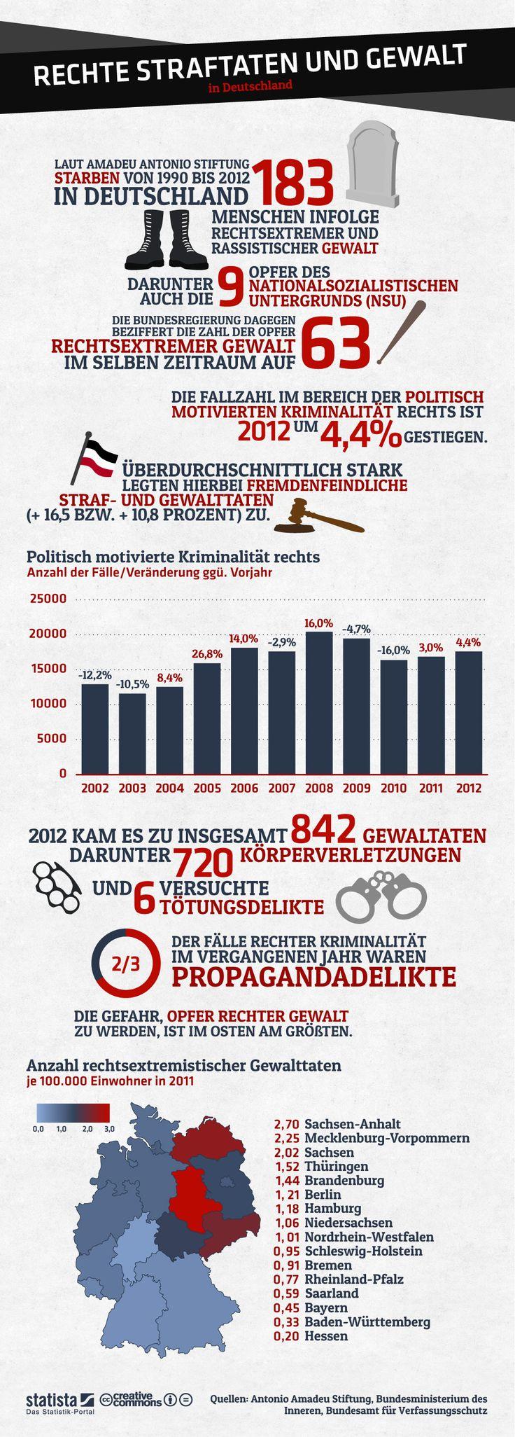 Infografik: Rechte Straftaten und Gewalt  Die Grafik bildet ausgewählte Daten und Fakten zu politisch rechts motivierter Kriminalität in Deutschland ab. #statista #infografik