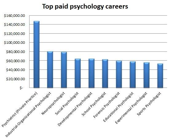 Forensic Psychology best major