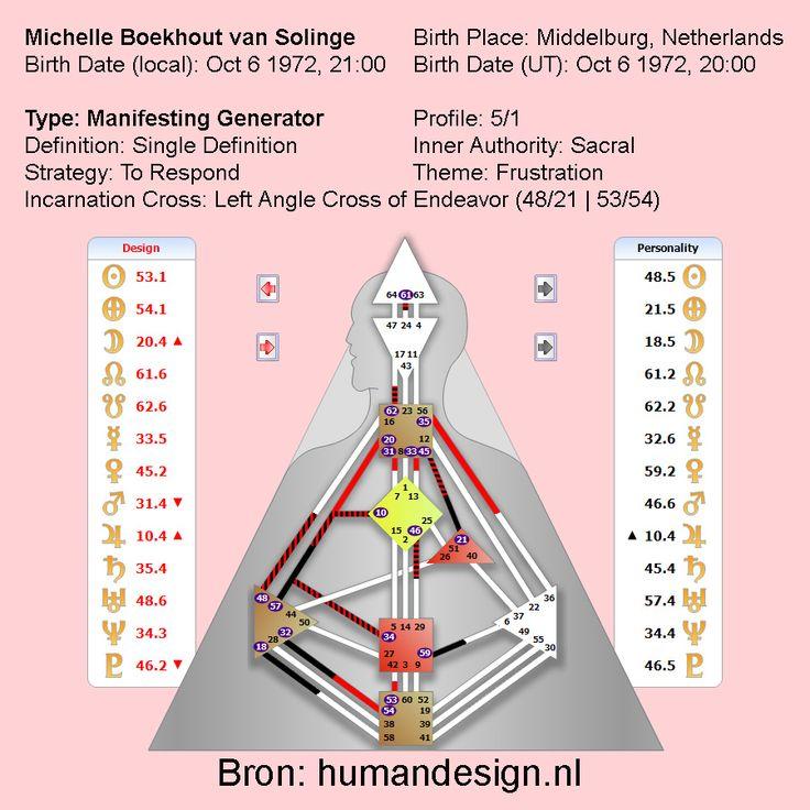 Interessant en bizar kloppend: Human Design. Human Design maakt gebruik van astrologie, met de geboortepositie als uitgangspunt, maar gebruikt daarnaast ook de 64 compartimenten van de Chinese I Tjing. Bovenstaande schematische tekening toont de 9 centra (gebaseerd op de chakra's uit de hindoeïstische traditie), met elkaar verbonden door 32 kanalen (die hun oorsprong vinden in de levensboom van de kabbala). Aan weerszijden van elke lijn zie je de 64 poorten (gebaseerd op de I…