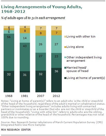 A Rising Share of Young Adults Live in Their Parents' Home. Pew Research Social & Demographic Trends. August 1, 2013.