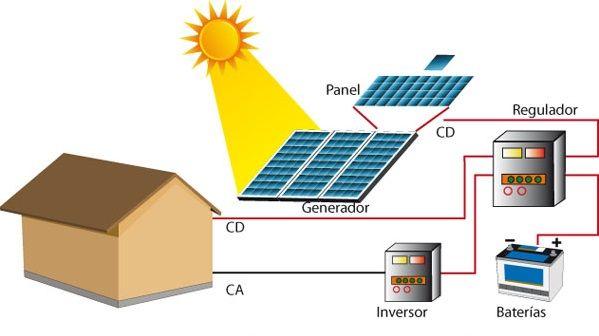 Curso De Energia Solar Fotoelectrica Curso De Energia Solar Energia Solar Cursillo