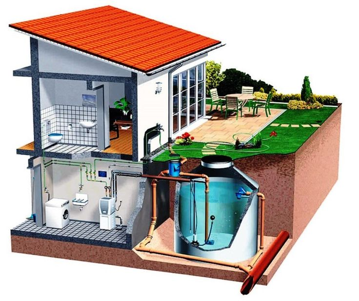 78 best images about rainwater systems regenwater for How to build a rainwater collection system