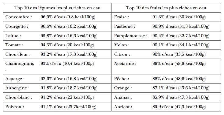 5 réflexes minceurs à adopter dans l'assiette - Fiches nutrition - Sciencesetavenir.fr