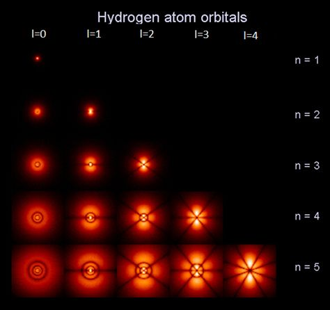 The Quantum Atom ~ Hydrogen atom electron orbital's for magnetic quantum number ml=0  Image credit: Wiki Commons - See more at: http://www.thestargarden.co.uk/QuantumAtom.html#sthash.1hZrCijE.dpuf