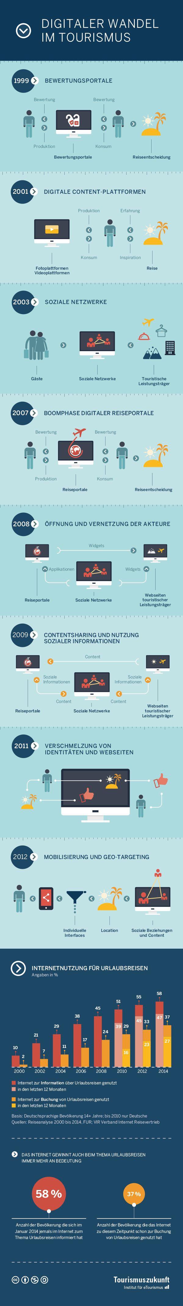 15 Jahre digitaler Wandel im Tourismus – eine Infografik (via @Markus Hedin)
