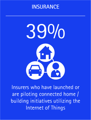 A huge 39 percent of insurers have already launched or a piloting connected home or building initiatives using the Internet of Things.