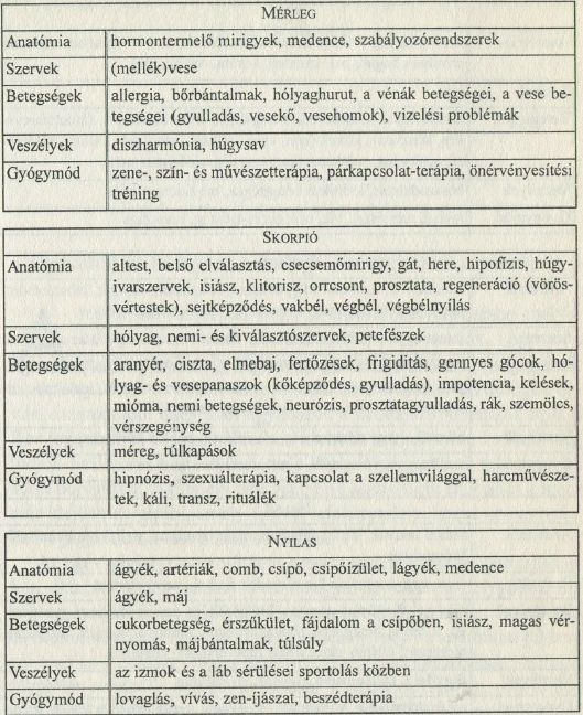 Egészségügyi asztrológia: Mérleg, Skorpió, Nyilas