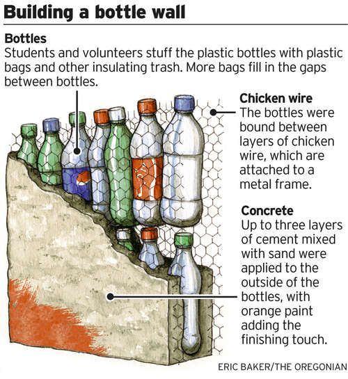 empty plastic bottle stuffed with plastic bags, sandwiched between chicken wire and them cemented in concrete. The ultimate in recycling & making something from almost nothing. A peace corp worker came up with this idea to build a school, Just genius.