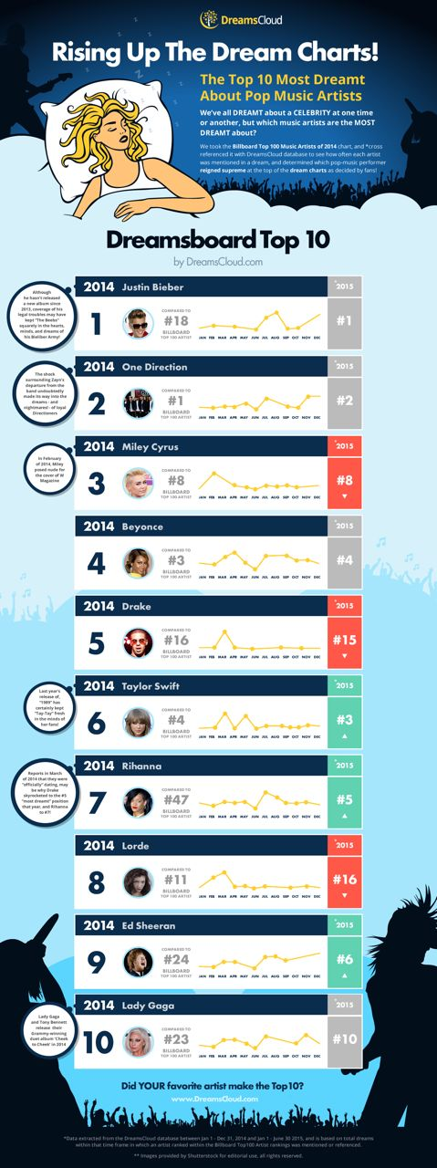 the top 10 most dreamt about music artists as todayu0027s hottest music artists are ranked by