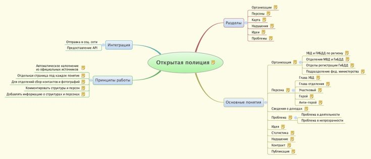 Open police mindmap (Russian) about how to organize civil project over police opendata