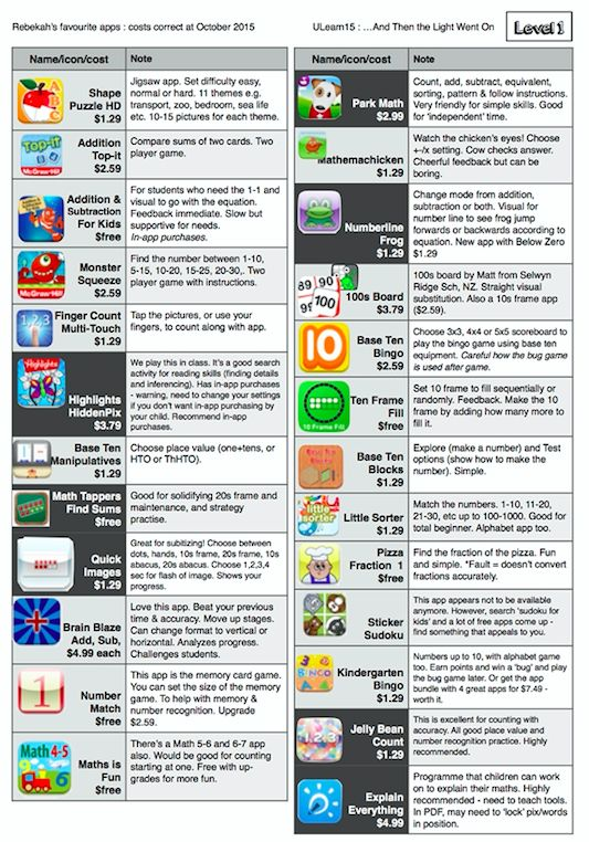 This is one, of a series, of apps that can be used to support learning in maths. These lists, level 1 to 3, could be used to support schools / teachers to choose suitable apps for students. These were created by Rebekah Whyte.