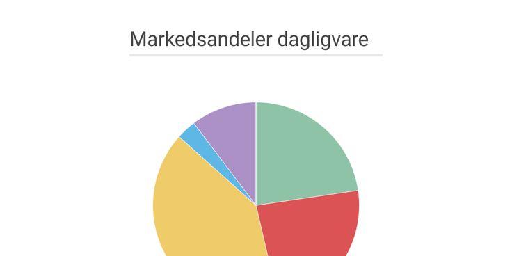 Dagligvarebransjen markedsandeler.