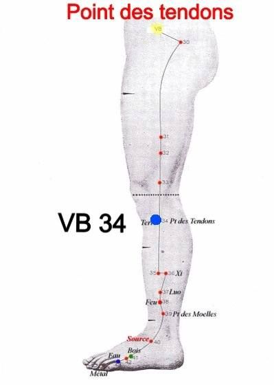 .ACUPRESSURE POINTS..............PARTAGE OF VOS POINTS DE COMPRESSION............ON FACEBOOK................EFFECTIVE AGAINST TENDONITIS...............