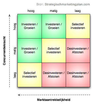 MaBa analyse voor een portfolio analyse van uw onderneming | Strategischmarketingplan.com