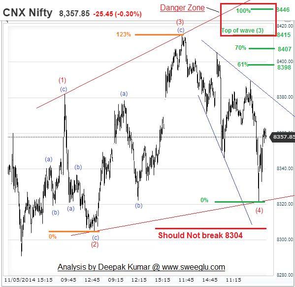 Diagonal options trade