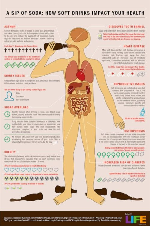 What soda does in your body